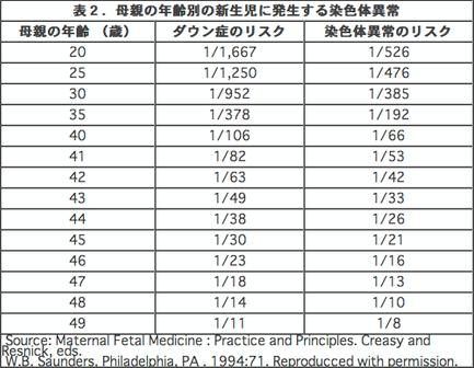 ダウン症 確率 年齢 グラフ2