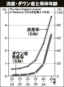 ダウン症 確率 年齢 グラフ